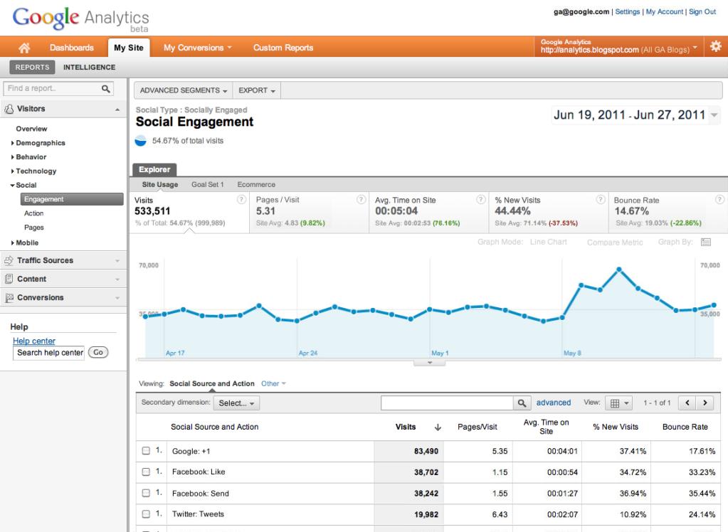 Google Analytics devient social