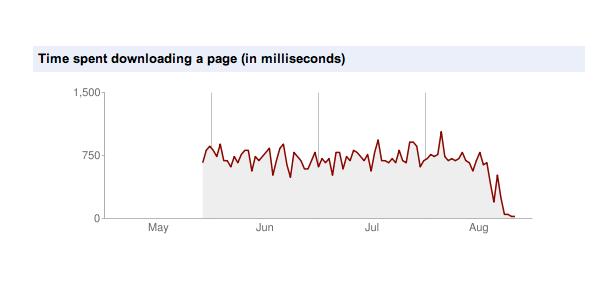 Temps de chargement d'une page sur ce site pour Google Bot
