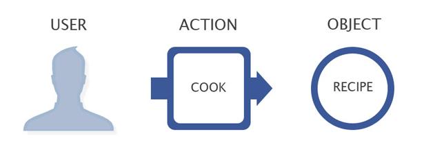 Actions et Objets sur Facebook